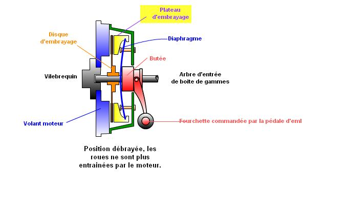 transmission de puissance par adh rence les embrayages. Black Bedroom Furniture Sets. Home Design Ideas