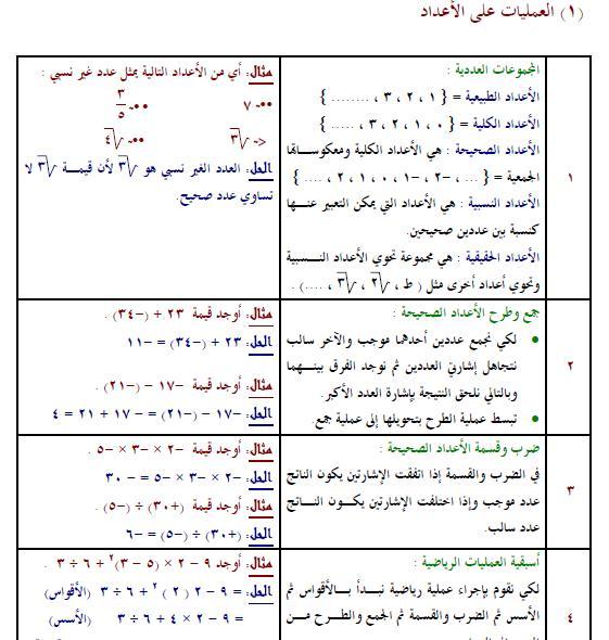 تفوق الرياضيات واحصل الدرجة النهائية كتاب التفوق الرياضيات