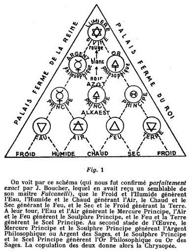 Souvent Principes et symboles alchimiques et hermétiques TH32