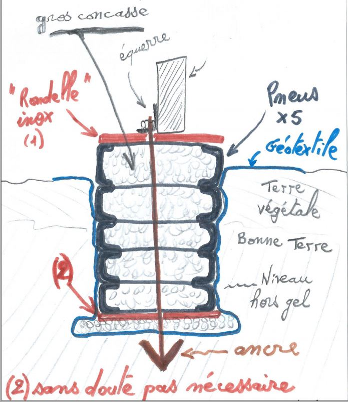 Fondation en pneus type flottante for Cote hors gel